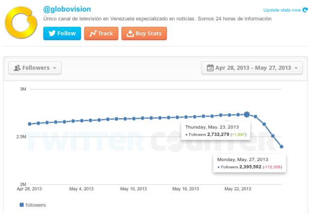 Estadísticas de TwitterCounter.com sobre Globovisión para este 27 de mayo a las 11:50 pm