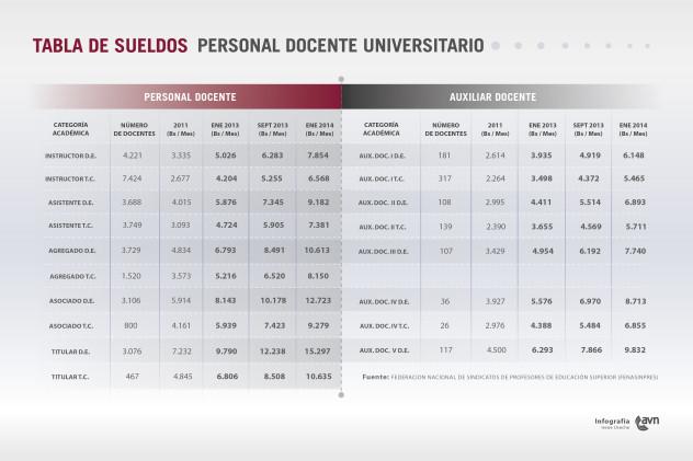 tabla_de_sueldos_del_personal_docente_universitario011371241947