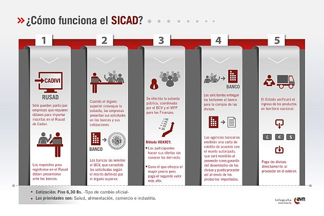 como_funciona_el_sicad011363981284