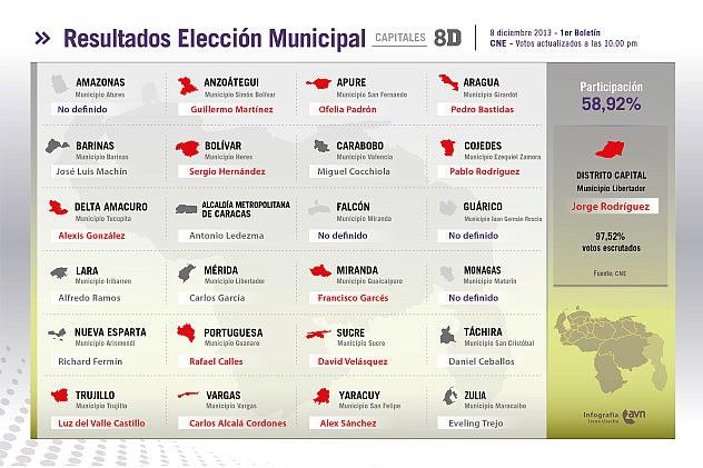 resultados_eleccion_municipal_1er_boletin011386560544