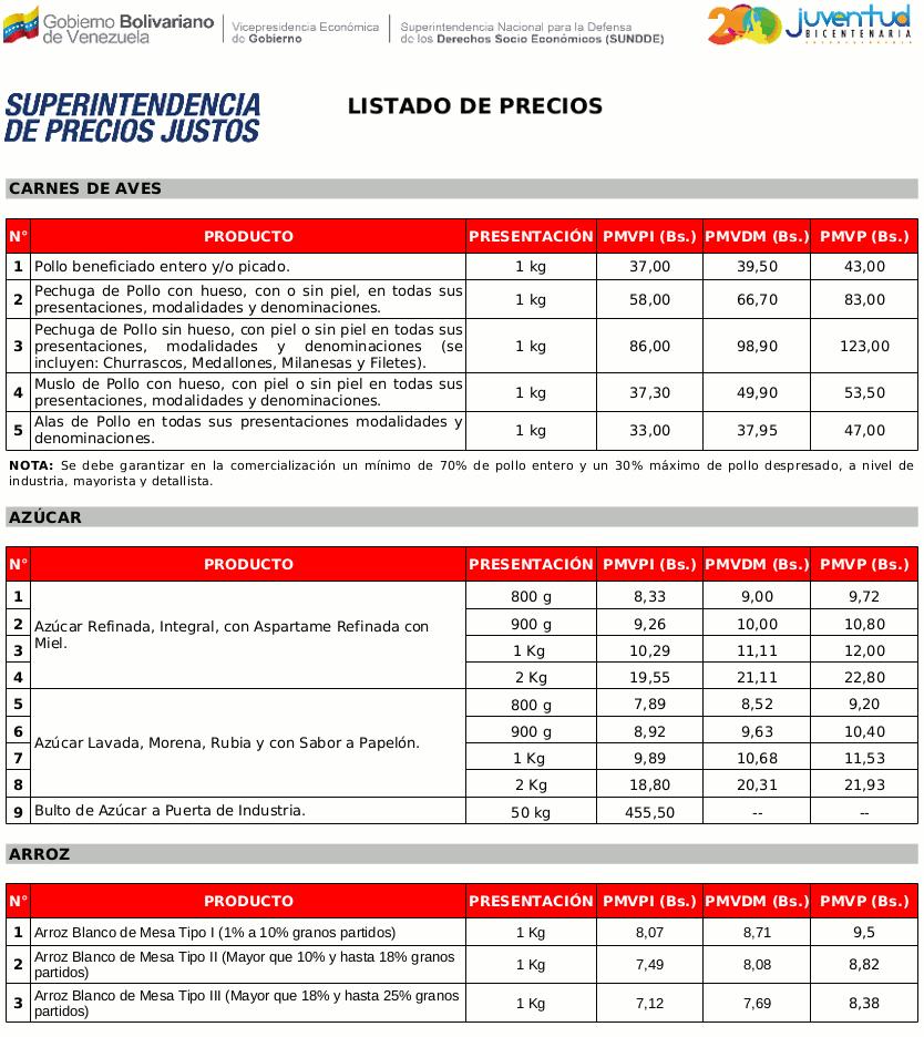 Listado de nuevos precios del pollo el arroz y el az car for Estanques de geomembrana precios en colombia