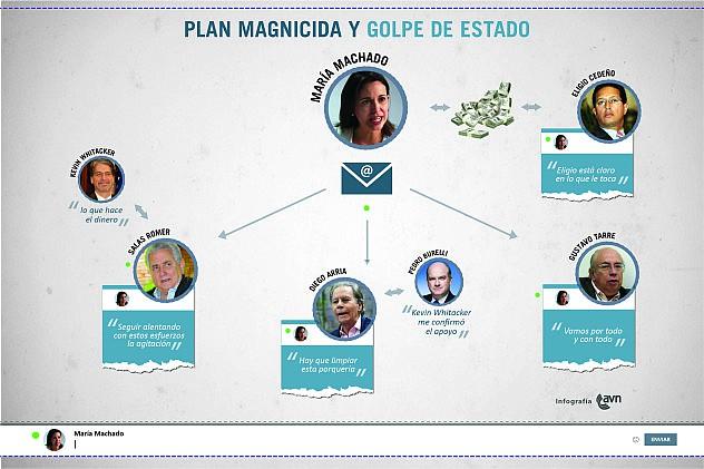 lan_magnicida_y_golpe_de_estado1401379778