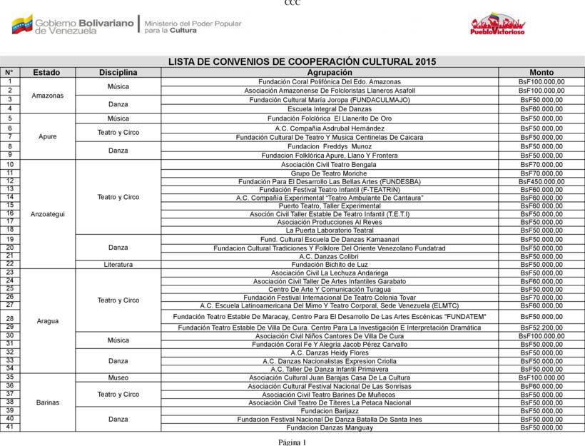 ListaConveniosCooperacion2015-0