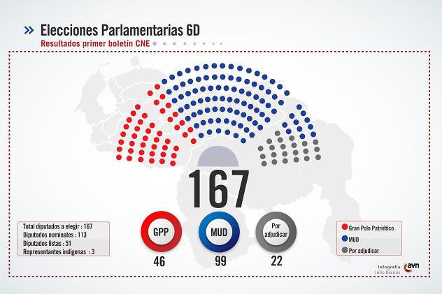 resultados_del_parlamento3011449467748