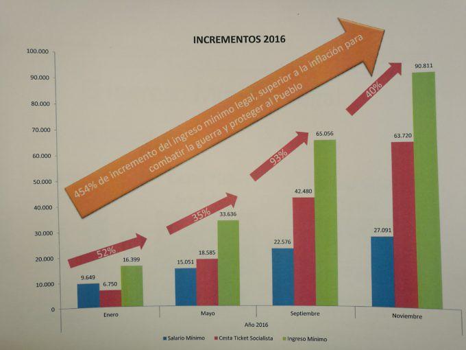 Los cuatro aumentos del año acumulan 454%
